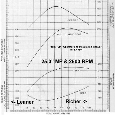 Basic engine curves
