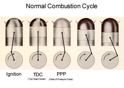 Combustion Cycle (Normal)