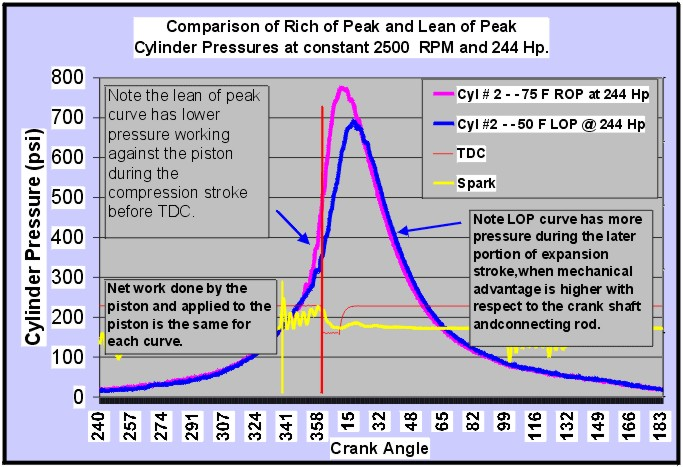 Comparison Rich of Peak vs. Lean of Peak