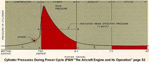 Cylinder Pressure Cycle