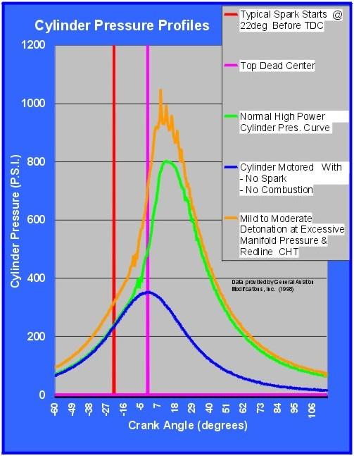 GAMI Cylinder Pressure Profiles