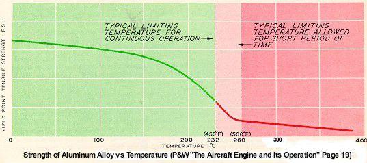 Strength of Aluminum vs. Temperature