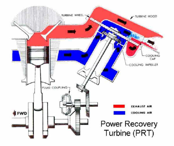 Power Recovery Turbine (PRT)