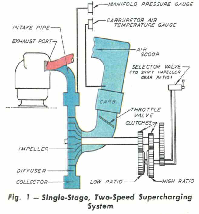 Single-Stage, Two-Speed Supercharging System