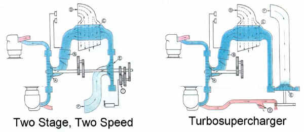 Two Blower Configurations
