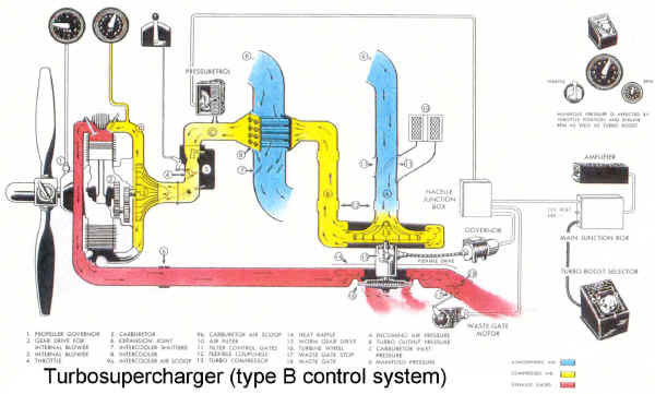 Wright Turbo System