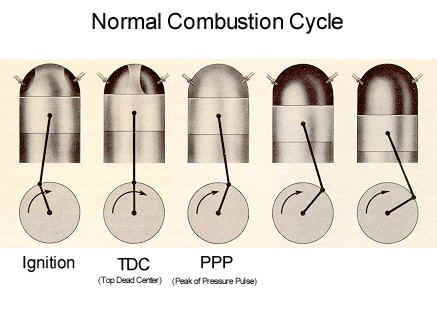 Normal Combustion Cycle