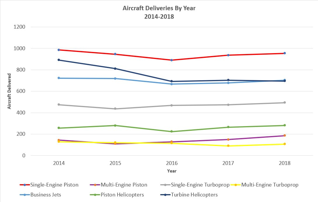 Aircraft Deliveries 2014 to 2018