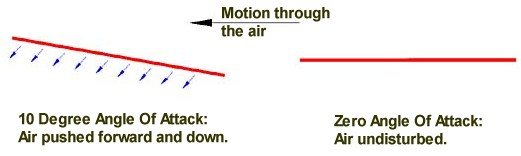 Air beneath wing is pushed down and forward