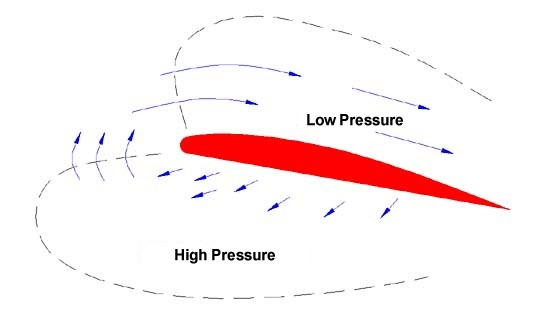 Circulation of air around a moving wing