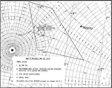 Turbulence plot chart