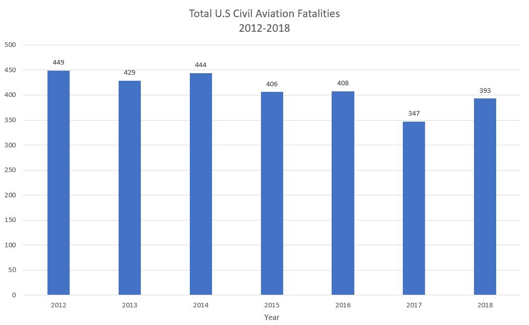 U.S. Civil Aviation Fatalities Increase In 2018