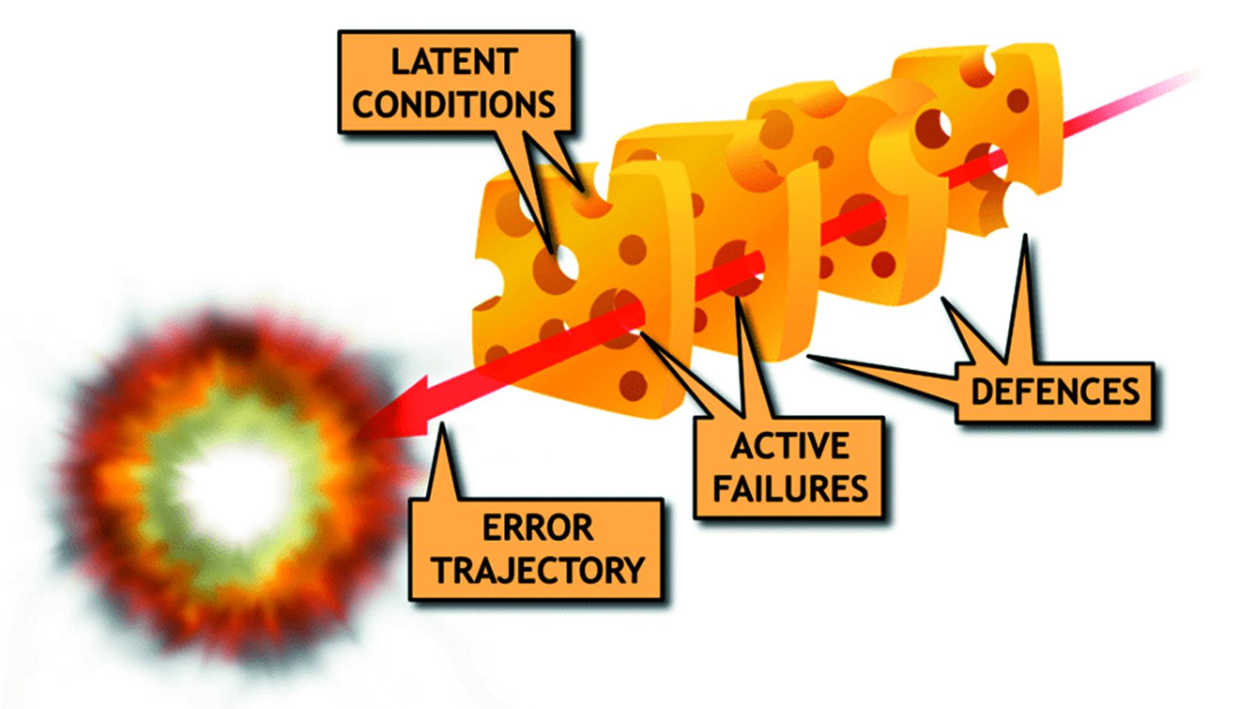 Statistical Risk Factors